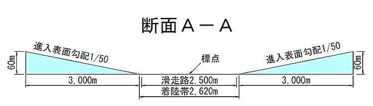 秋田空港周辺における建物等の高...