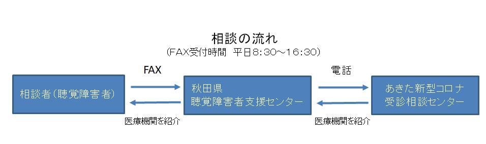 新型 秋田 ウイルス 県 コロナ